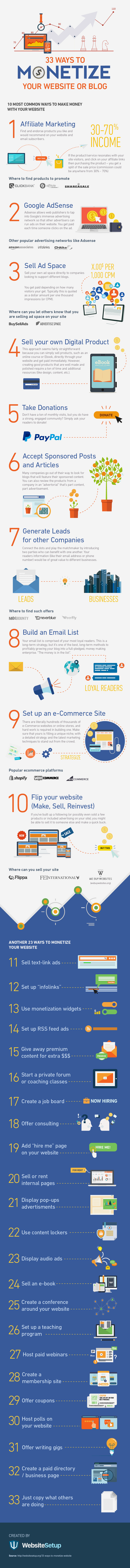33 Ways to Monetise your WordPress Website or Blog